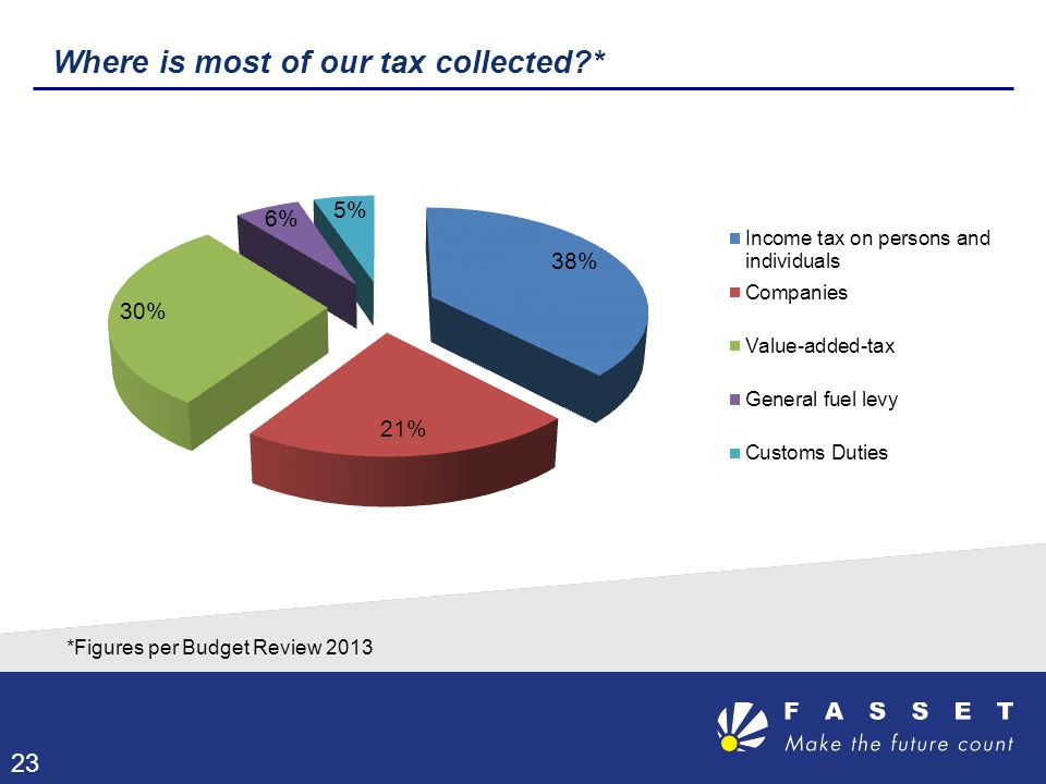 Where is most of our tax collected?* 23 *Figures per Budget Review 2013