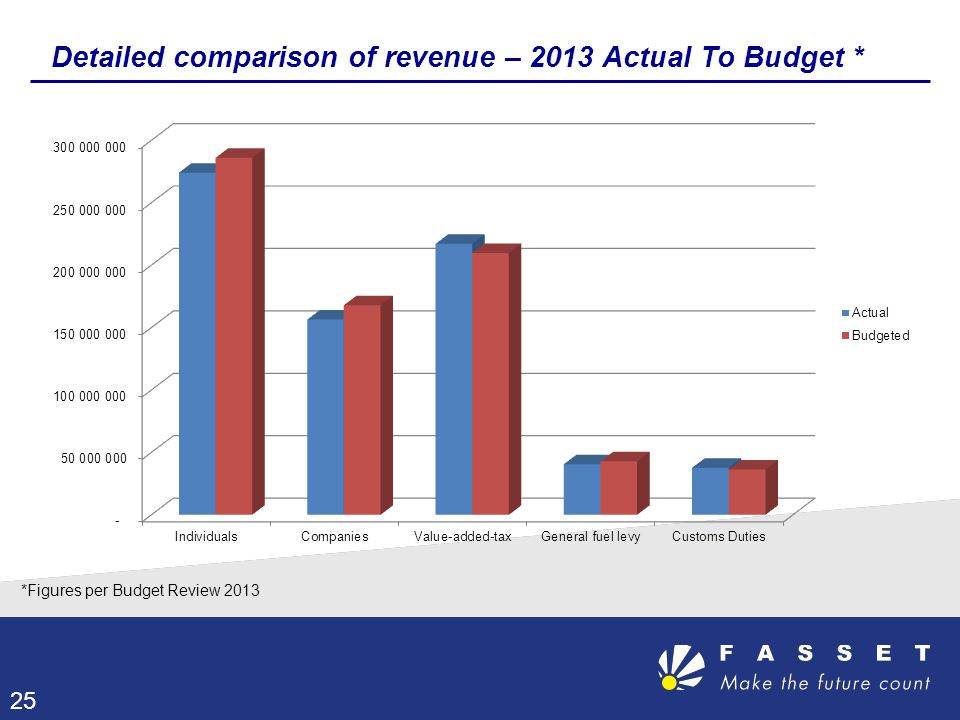 Detailed comparison of revenue – 2013 Actual To Budget * 25 *Figures per Budget Review 2013