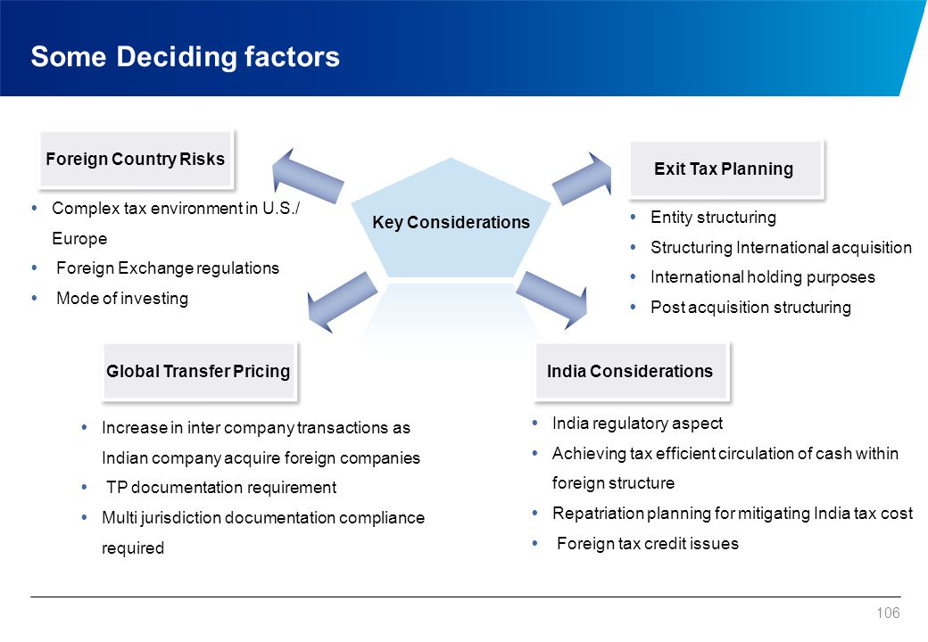 Some Deciding factors 106 Foreign Country Risks Exit Tax Planning Global Transfer Pricing India Considerations Key Considerations  Complex tax enviro