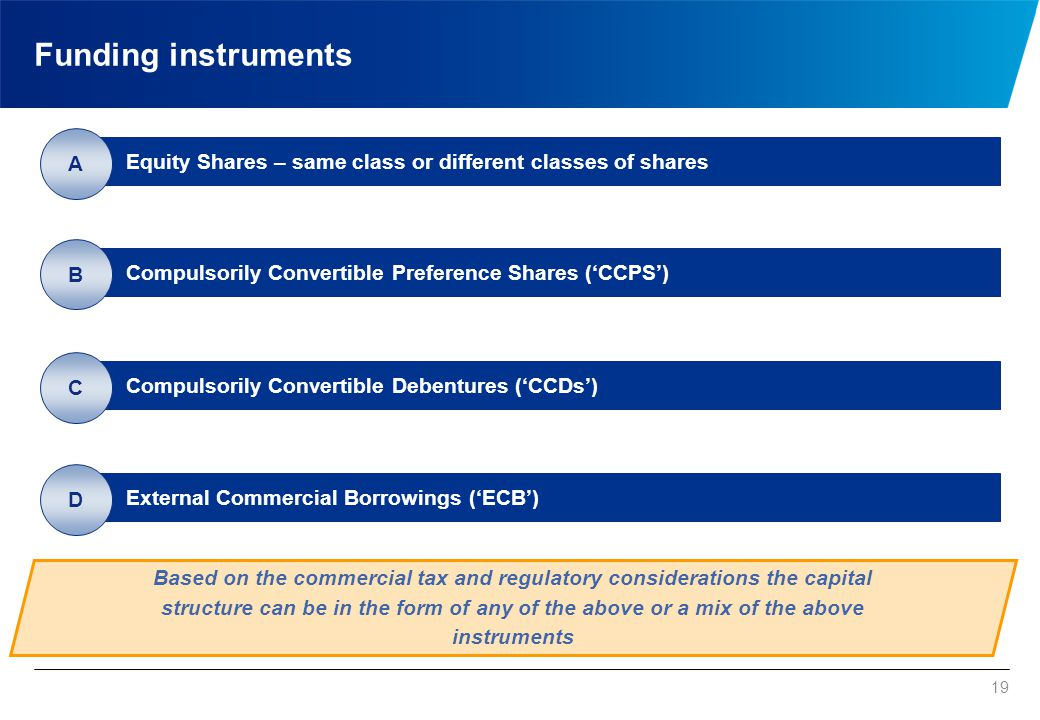 19 Funding instruments Equity Shares – same class or different classes of shares A Compulsorily Convertible Preference Shares ('CCPS') B Compulsorily