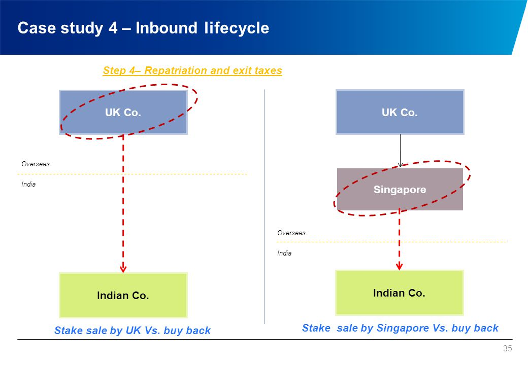 35 UK Co. Indian Co. UK Co. Indian Co. Stake sale by UK Vs. buy back Stake sale by Singapore Vs. buy back Overseas India Overseas India Step 4– Repatr