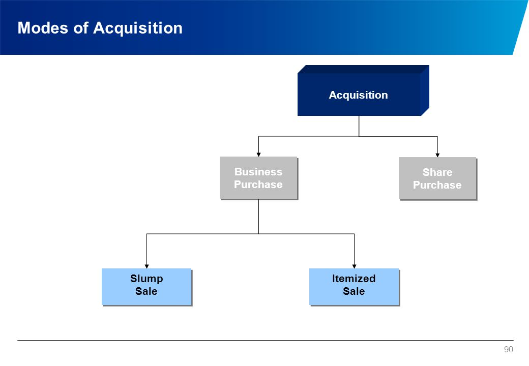 Modes of Acquisition 90 Acquisition Business Purchase Slump Sale Slump Sale Itemized Sale Itemized Sale Share Purchase