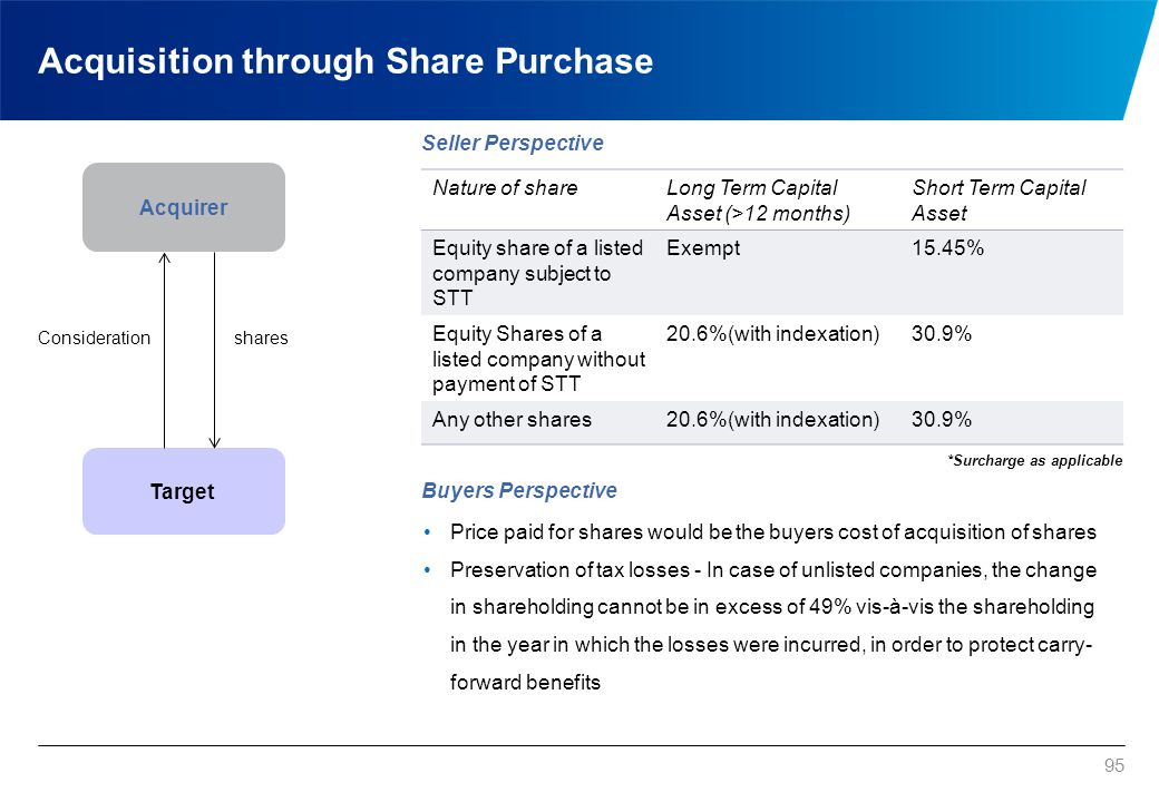 95 Acquisition through Share Purchase Acquirer Target sharesConsideration Seller Perspective Buyers Perspective Price paid for shares would be the buy