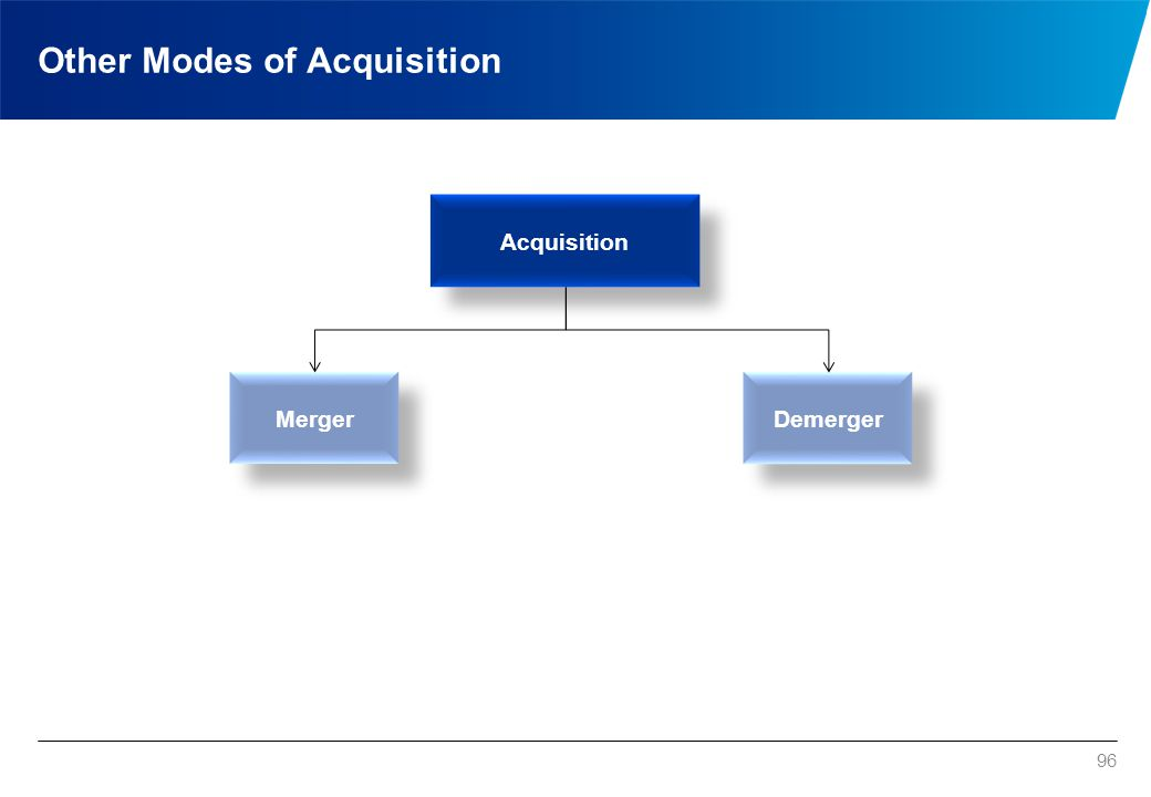 Other Modes of Acquisition 96 Acquisition Merger Demerger