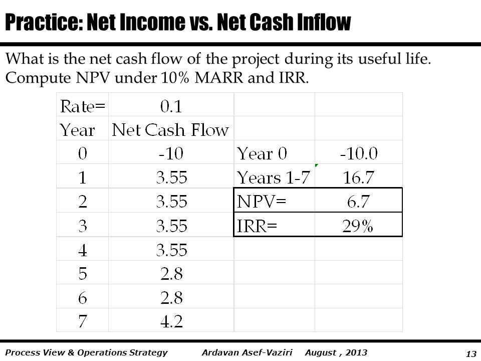 13 Ardavan Asef-Vaziri August, 2013Process View & Operations Strategy Practice: Net Income vs.