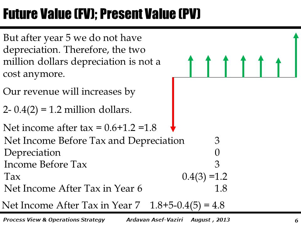 6 Ardavan Asef-Vaziri August, 2013Process View & Operations Strategy Future Value (FV); Present Value (PV) But after year 5 we do not have depreciation.