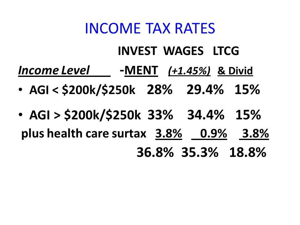 INCOME TAX RATES INVEST WAGES LTCG Income Level - MENT (+1.45%) & Divid AGI < $200k/$250k 28% 29.4% 15% AGI > $200k/$250k 33% 34.4% 15% plus health care surtax 3.8% 0.9% 3.8% 36.8% 35.3% 18.8%