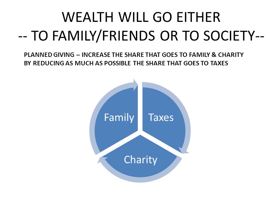 WEALTH WILL GO EITHER -- TO FAMILY/FRIENDS OR TO SOCIETY-- Taxes Charity Family PLANNED GIVING – INCREASE THE SHARE THAT GOES TO FAMILY & CHARITY BY R