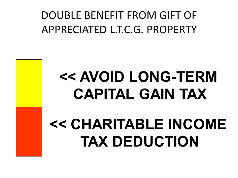 DOUBLE BENEFIT FROM GIFT OF APPRECIATED L.T.C.G. PROPERTY << AVOID LONG-TERM CAPITAL GAIN TAX << CHARITABLE INCOME TAX DEDUCTION
