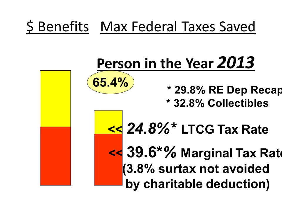 $ Benefits Max Federal Taxes Saved Person in the Year 2013 65.4% << 24.8%* LTCG Tax Rate << 39.6*% Marginal Tax Rate (3.8% surtax not avoided by charitable deduction) * 29.8% RE Dep Recap * 32.8% Collectibles