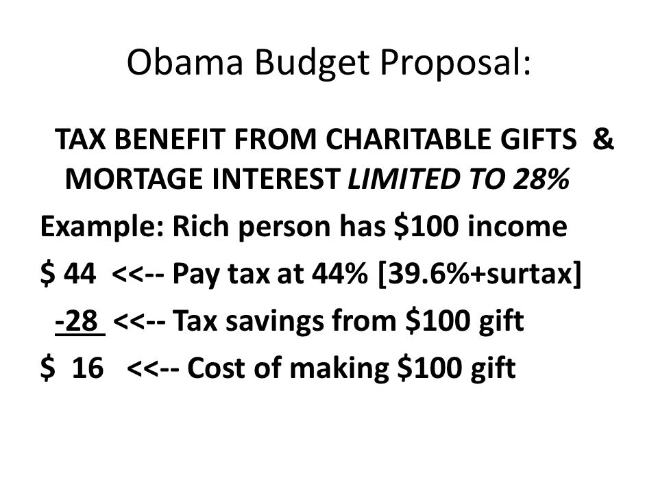 Obama Budget Proposal: TAX BENEFIT FROM CHARITABLE GIFTS & MORTAGE INTEREST LIMITED TO 28% Example: Rich person has $100 income $ 44 <<-- Pay tax at 44% [39.6%+surtax] -28 <<-- Tax savings from $100 gift $ 16 <<-- Cost of making $100 gift