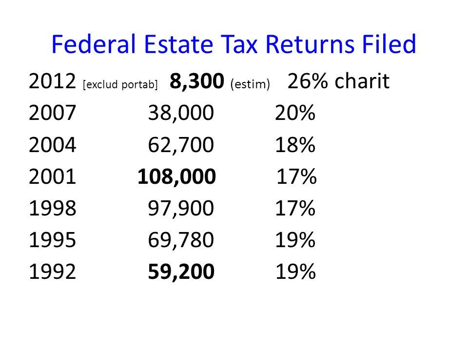 Federal Estate Tax Returns Filed 2012 [exclud portab] 8,300 (estim) 26% charit 2007 38,000 20% 2004 62,700 18% 2001 108,000 17% 1998 97,900 17% 1995 69,780 19% 1992 59,200 19%