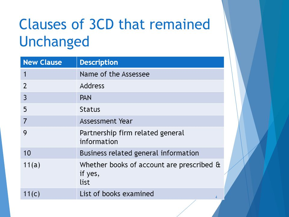 Clauses of 3CD that remained Unchanged New ClauseDescription 1Name of the Assessee 2Address 3PAN 5Status 7Assessment Year 9Partnership firm related general information 10Business related general information 11(a)Whether books of account are prescribed & if yes, list 11(c)List of books examined 4