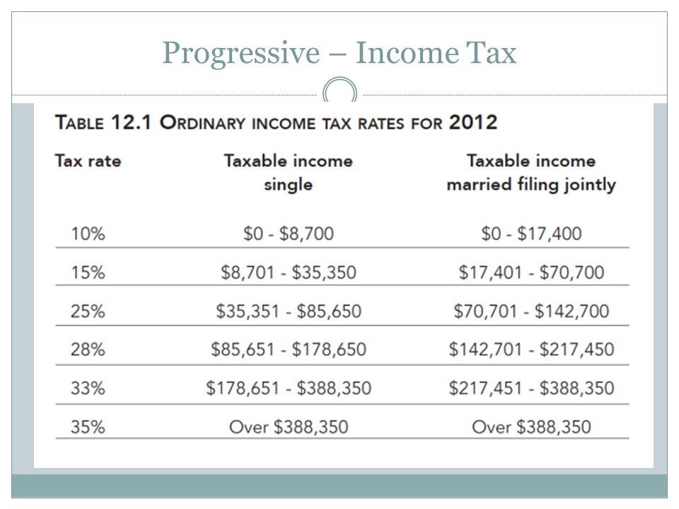 Progressive – Income Tax