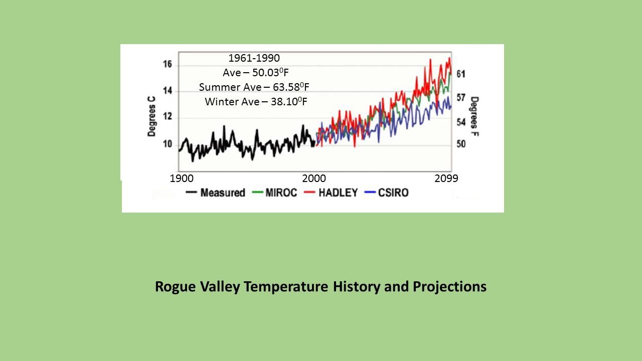 Rogue Valley Temperature History and Projections 2099 1961-1990 Ave – 50.03 0 F Summer Ave – 63.58 0 F Winter Ave – 38.10 0 F 19002000 1961-1990 Ave – 50.03 0 F Summer Ave – 63.58 0 F Winter Ave – 38.10 0 F