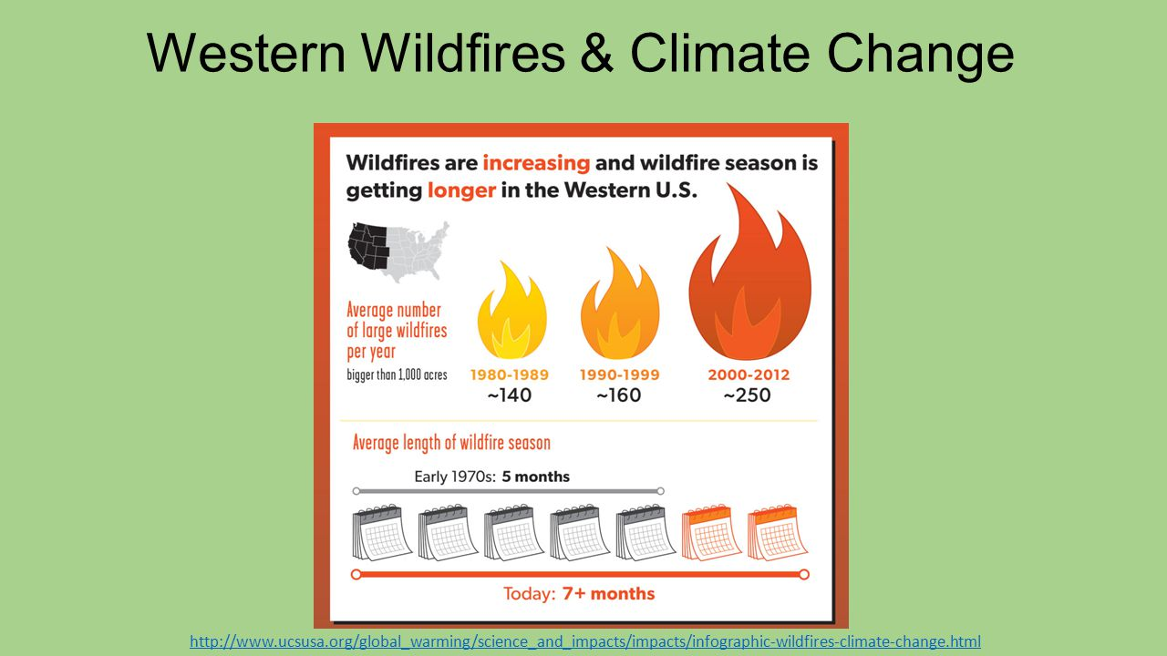 http://www.ucsusa.org/global_warming/science_and_impacts/impacts/infographic-wildfires-climate-change.html Western Wildfires & Climate Change