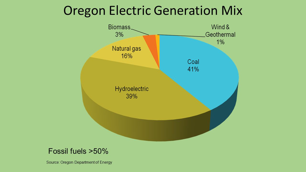 Oregon Electric Generation Mix Source: Oregon Department of Energy Fossil fuels >50%