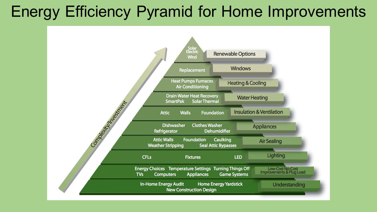 Energy Efficiency Pyramid for Home Improvements