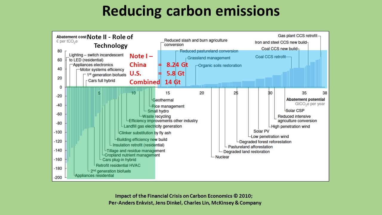 Reducing carbon emissions Note I – China = 8.24 Gt U.S.