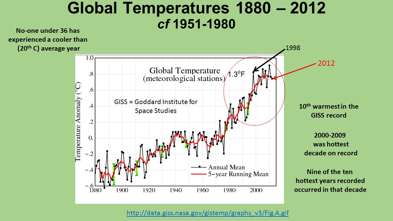 Global Temperatures 1880 – 2012 cf 1951-1980 10 th warmest in the GISS record 1998 2000-2009 was hottest decade on record Nine of the ten hottest years recorded occurred in that decade GISS = Goddard Institute for Space Studies 2012 1.3 ⁰ F http://data.giss.nasa.gov/gistemp/graphs_v3/Fig.A.gif No-one under 36 has experienced a cooler than (20 th C) average year