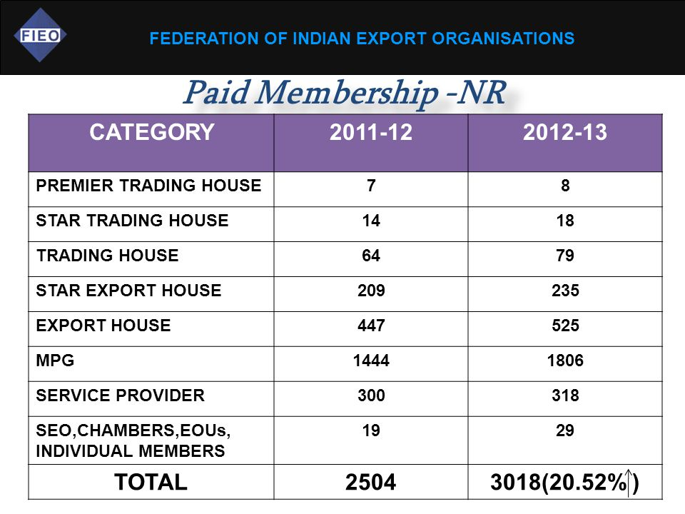 FEDERATION OF INDIAN EXPORT ORGANISATIONS Paid Membership -NR CATEGORY2011-122012-13 PREMIER TRADING HOUSE78 STAR TRADING HOUSE1418 TRADING HOUSE6479 STAR EXPORT HOUSE209235 EXPORT HOUSE447525 MPG14441806 SERVICE PROVIDER300318 SEO,CHAMBERS,EOUs, INDIVIDUAL MEMBERS 1929 TOTAL25043018(20.52% )