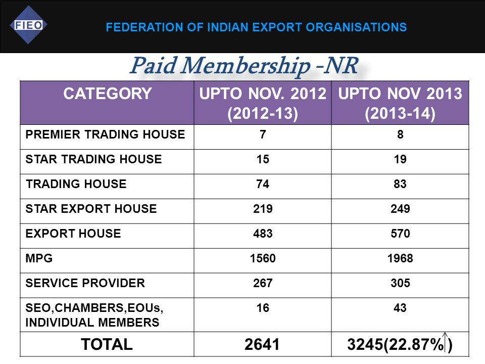 FEDERATION OF INDIAN EXPORT ORGANISATIONS Paid Membership -NR CATEGORYUPTO NOV.