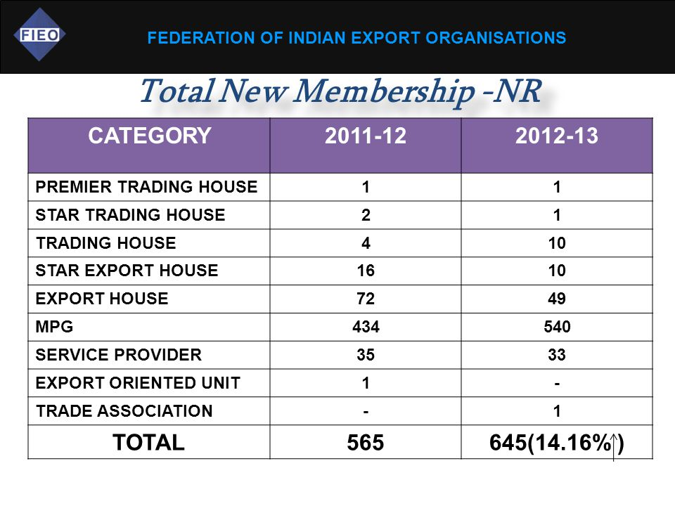 FEDERATION OF INDIAN EXPORT ORGANISATIONS Total New Membership -NR CATEGORY2011-122012-13 PREMIER TRADING HOUSE11 STAR TRADING HOUSE21 TRADING HOUSE41