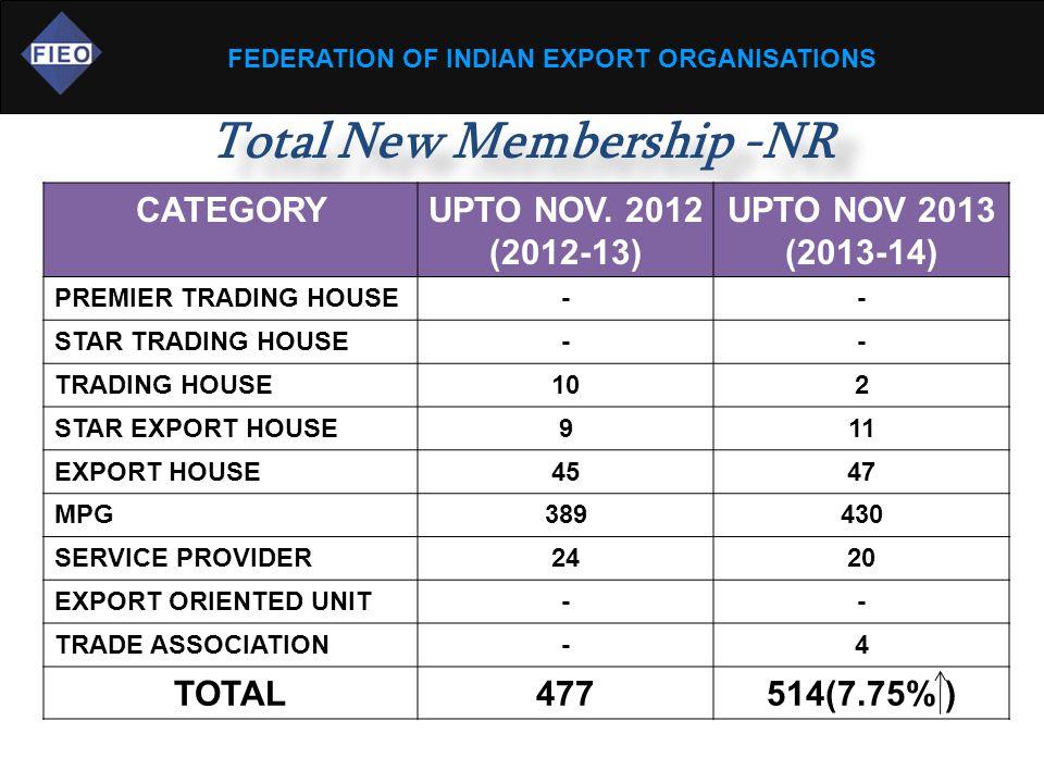 FEDERATION OF INDIAN EXPORT ORGANISATIONS Total New Membership -NR CATEGORYUPTO NOV.