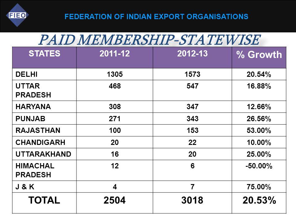 FEDERATION OF INDIAN EXPORT ORGANISATIONS PAID MEMBERSHIP-STATEWISE STATES2011-122012-13 % Growth DELHI1305157320.54% UTTAR PRADESH 46854716.88% HARYANA30834712.66% PUNJAB27134326.56% RAJASTHAN10015353.00% CHANDIGARH202210.00% UTTARAKHAND162025.00% HIMACHAL PRADESH 126-50.00% J & K4775.00% TOTAL2504301820.53%