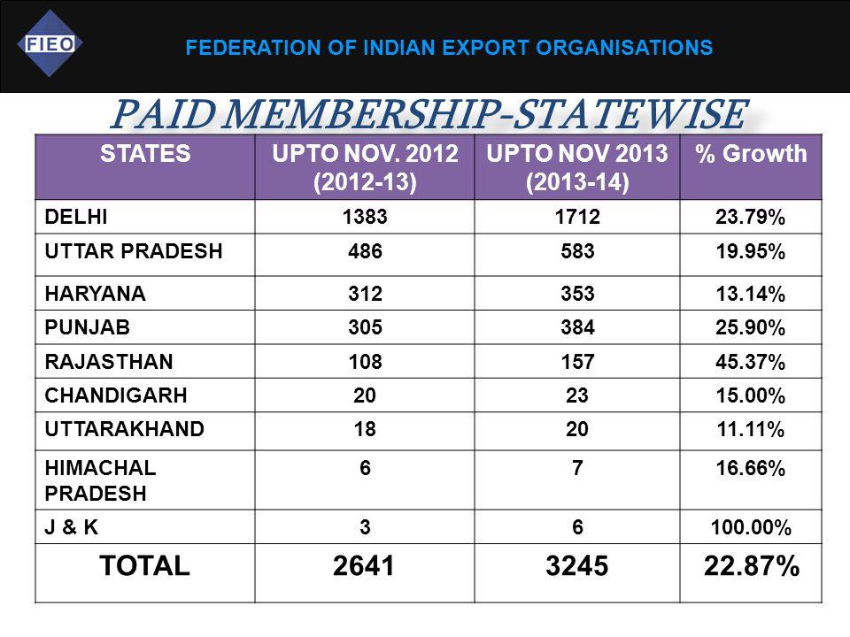 FEDERATION OF INDIAN EXPORT ORGANISATIONS PAID MEMBERSHIP-STATEWISE STATESUPTO NOV.