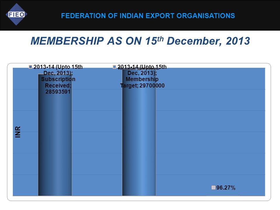 FEDERATION OF INDIAN EXPORT ORGANISATIONS MEMBERSHIP AS ON 15 th December, 2013