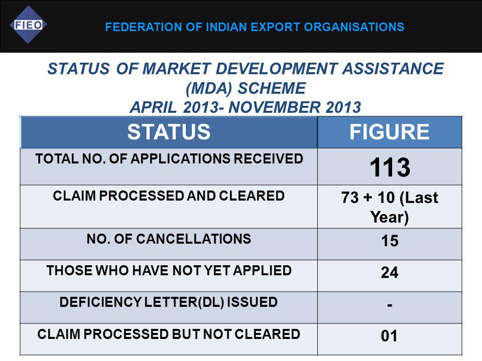 FEDERATION OF INDIAN EXPORT ORGANISATIONS STATUS OF MARKET DEVELOPMENT ASSISTANCE (MDA) SCHEME APRIL 2013- NOVEMBER 2013 STATUSFIGURE TOTAL NO.