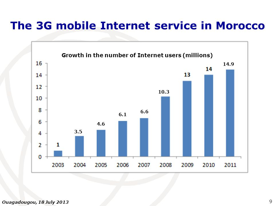 The 3G mobile Internet service in Morocco 9 Ouagadougou, 18 July 2013 Growth in the number of Internet users (millions) 3.5 4.6 6.1 6.6 10.3 14.9