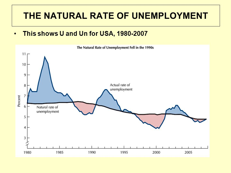THE NATURAL RATE OF UNEMPLOYMENT This shows U and Un for USA, 1980-2007