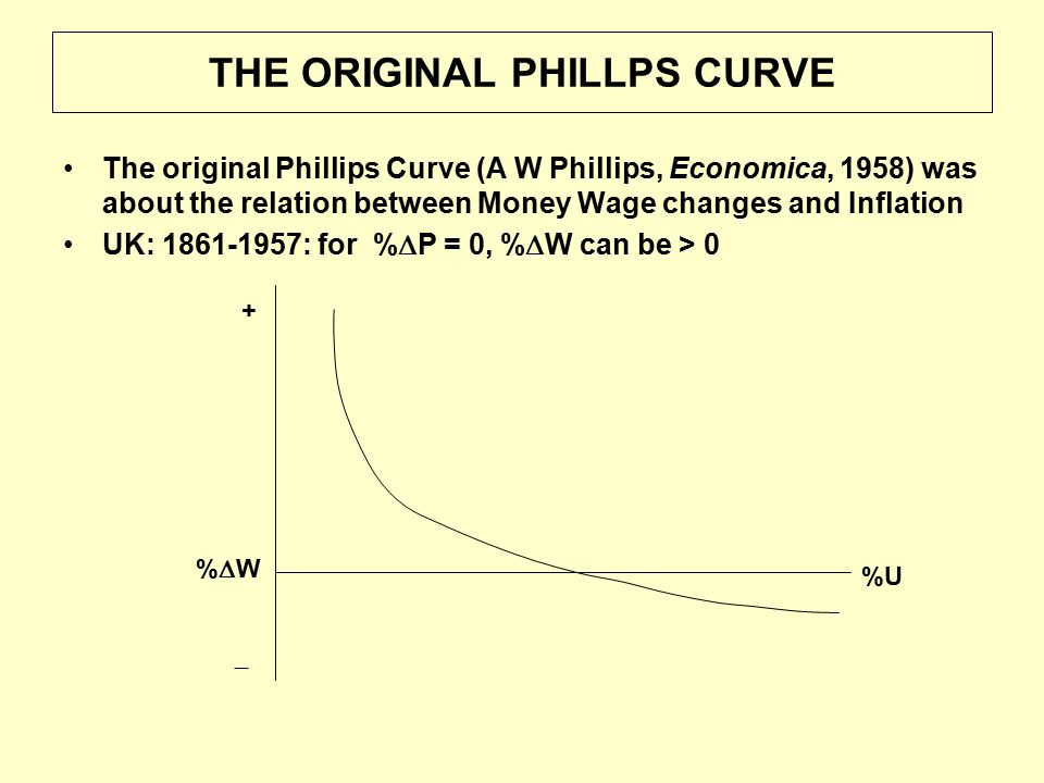 THE ORIGINAL PHILLPS CURVE The original Phillips Curve (A W Phillips, Economica, 1958) was about the relation between Money Wage changes and Inflation UK: 1861-1957: for %  P = 0, %  W can be > 0 %U %W%W + 