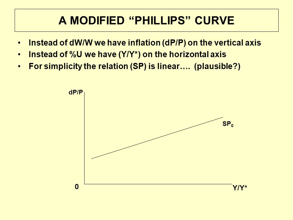 THE PHILLIPS CURVE AND SHIFTS IN AD Y/Y* = 1 where Y = Yn, U = Un Y/Y* 0 SP 0 0 Y/Y* P P0P0 AD 0 AS 0  0 Initially  = 0 11 AD 1 AD shift  increased P and    1 In long run, AS shifts, we have LAS AS 1 SP 1 LAS This implies no long run tradeoff between  and U 1 SP is conditional on  e