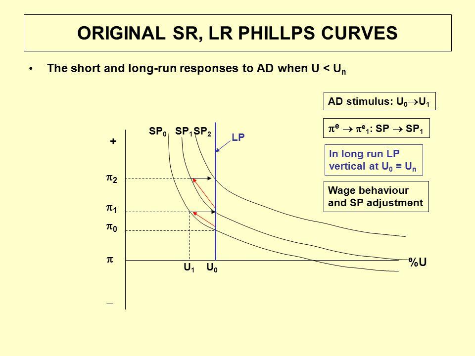 ORIGINAL SR, LR PHILLPS CURVES The short and long-run responses to AD when U < U n %U  +  SP 0 00 U0U0 11 U1U1 SP 1 SP 2 22 LP AD stimulus: U 0  U 1  e   e 1 : SP  SP 1 In long run LP vertical at U 0 = U n Wage behaviour and SP adjustment