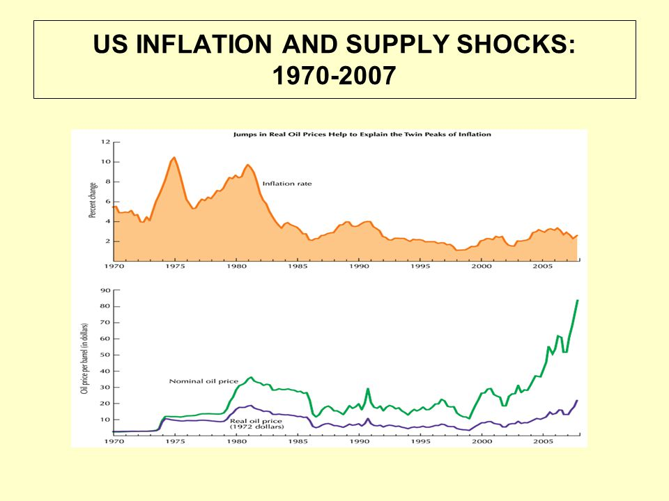 US INFLATION AND UNEMPLOYMENT: 1960-2007