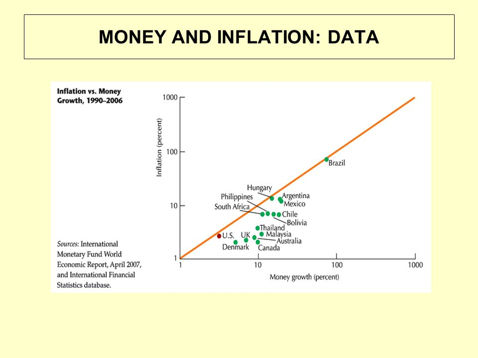 MONEY AND INFLATION: DATA