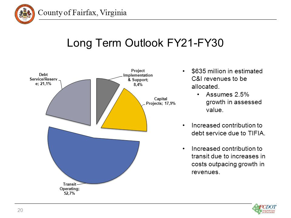 County of Fairfax, Virginia Long Term Outlook FY21-FY30 $635 million in estimated C&I revenues to be allocated.