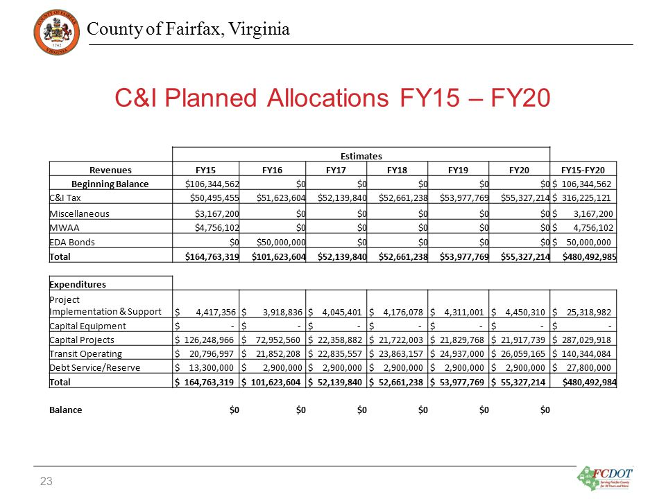County of Fairfax, Virginia C&I Planned Allocations FY15 – FY20 Estimates RevenuesFY15FY16FY17FY18FY19FY20FY15-FY20 Beginning Balance$106,344,562$0 $