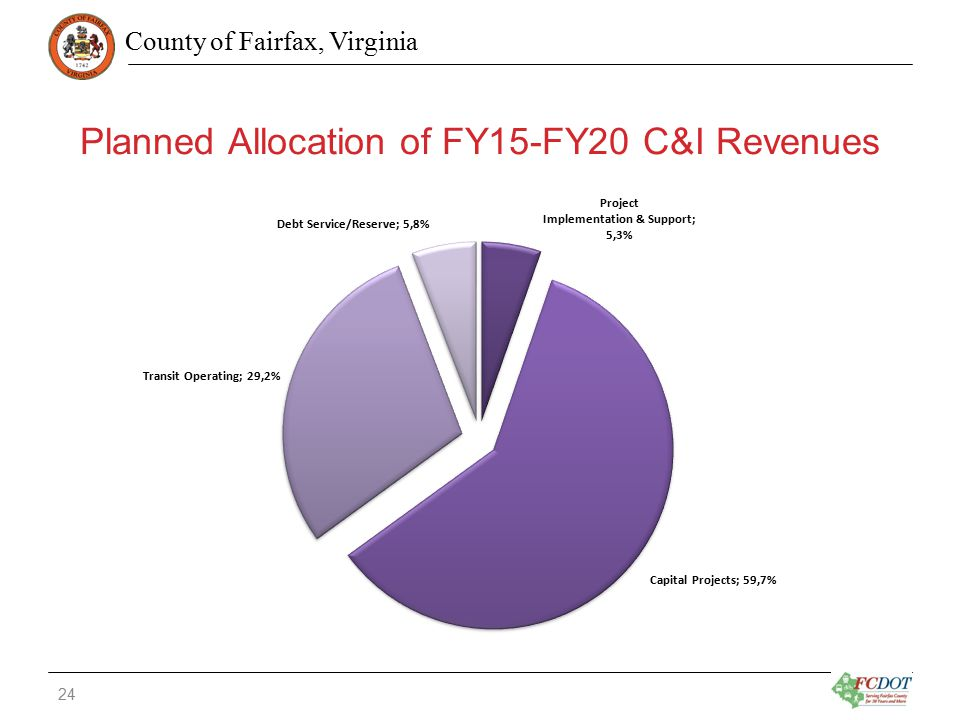County of Fairfax, Virginia Planned Allocation of FY15-FY20 C&I Revenues 24