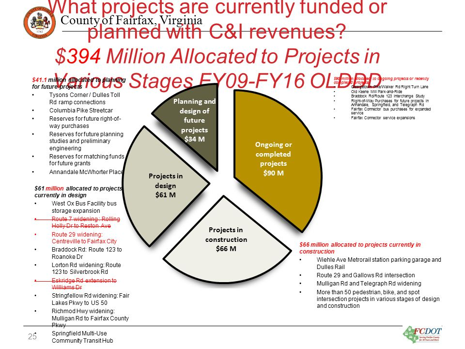 County of Fairfax, Virginia What projects are currently funded or planned with C&I revenues? $394 Million Allocated to Projects in Various Stages FY09