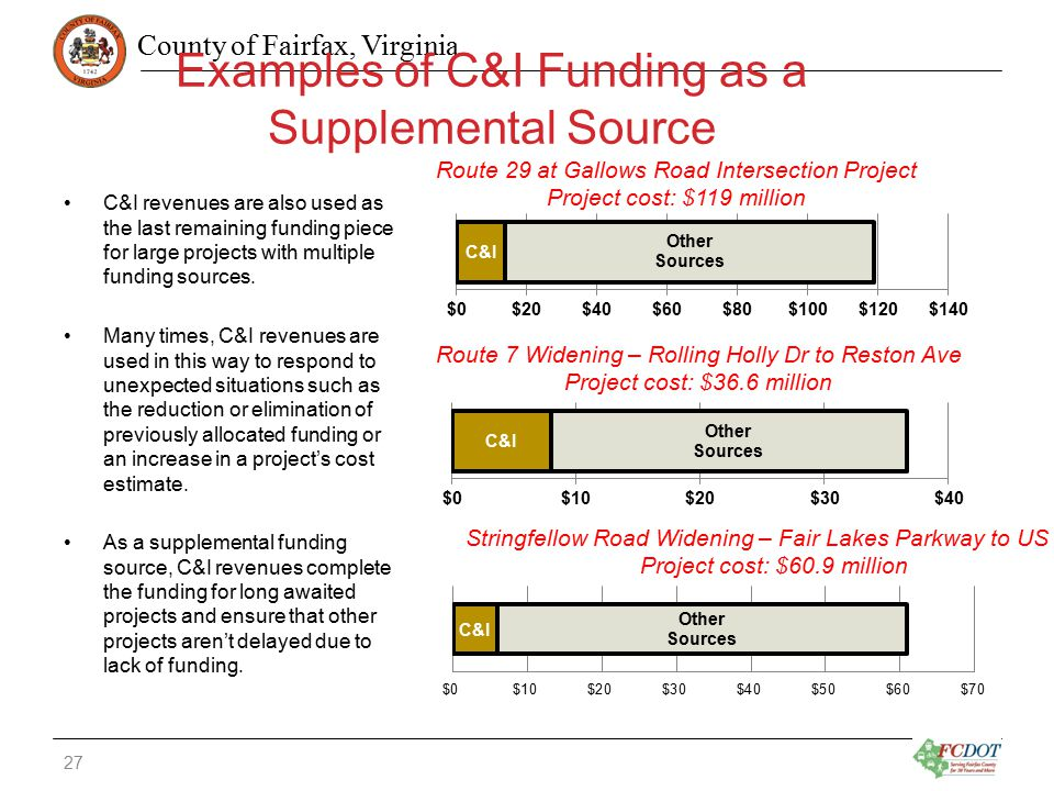 County of Fairfax, Virginia Examples of C&I Funding as a Supplemental Source C&I revenues are also used as the last remaining funding piece for large projects with multiple funding sources.