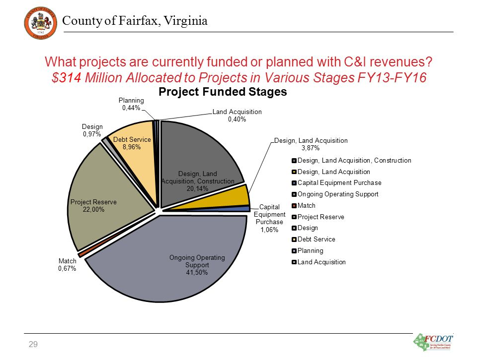 County of Fairfax, Virginia What projects are currently funded or planned with C&I revenues.