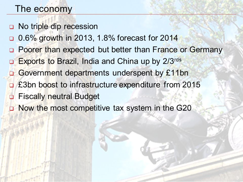 3 The economy  No triple dip recession  0.6% growth in 2013, 1.8% forecast for 2014  Poorer than expected but better than France or Germany  Exports to Brazil, India and China up by 2/3 rds  Government departments underspent by £11bn  £3bn boost to infrastructure expenditure from 2015  Fiscally neutral Budget  Now the most competitive tax system in the G20