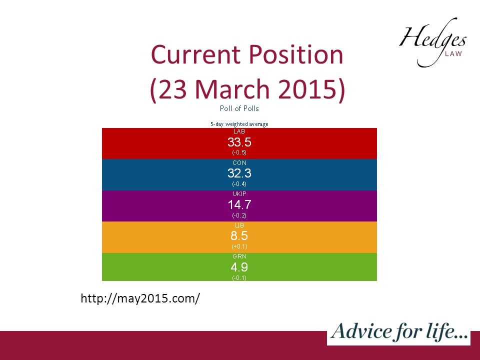 Current Position (23 March 2015) http://may2015.com/