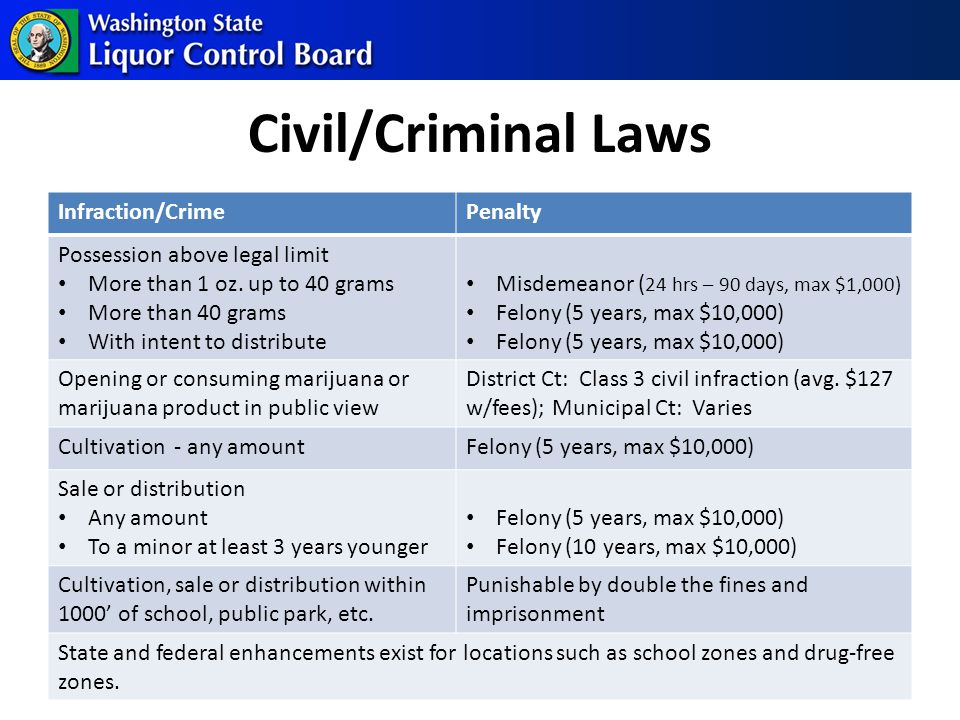 Civil/Criminal Laws 18 Infraction/CrimePenalty Possession above legal limit More than 1 oz.
