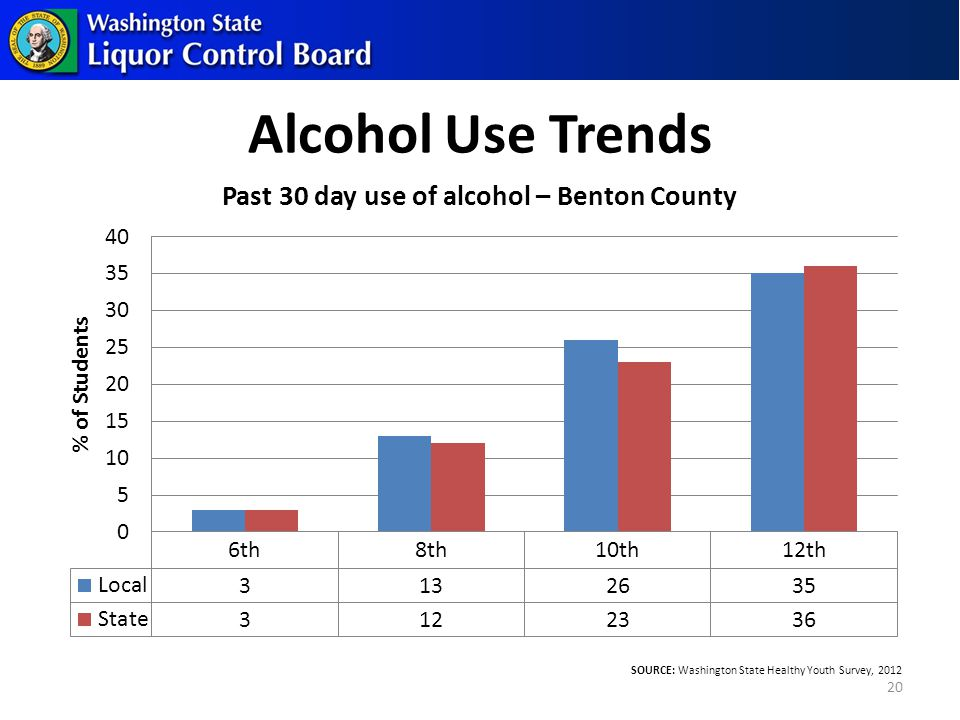 Alcohol Use Trends 20 SOURCE: Washington State Healthy Youth Survey, 2012