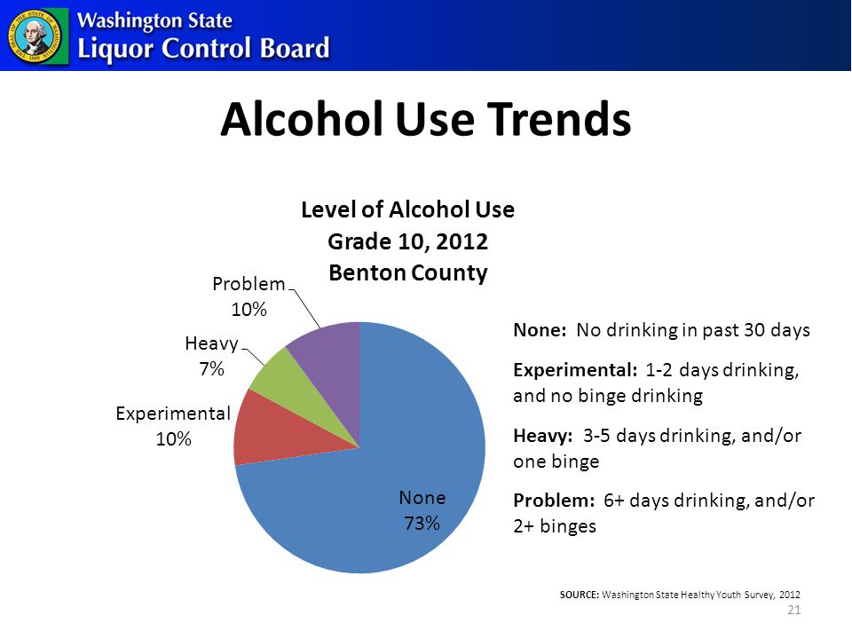 Alcohol Use Trends 21 SOURCE: Washington State Healthy Youth Survey, 2012 None: No drinking in past 30 days Experimental: 1-2 days drinking, and no binge drinking Heavy: 3-5 days drinking, and/or one binge Problem: 6+ days drinking, and/or 2+ binges